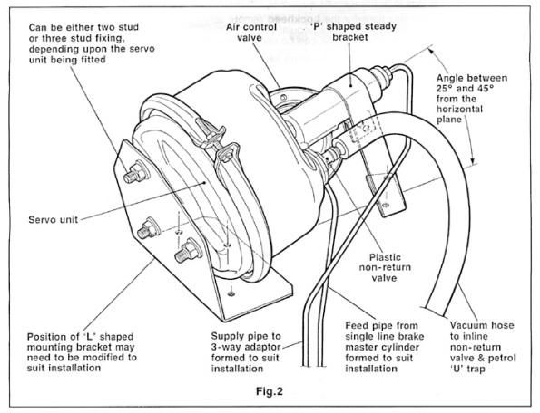 Diagrama de componentes de un servo de frenos