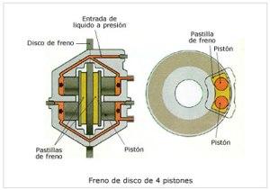 Diagrama del líquido de frenos dentro del sistema
